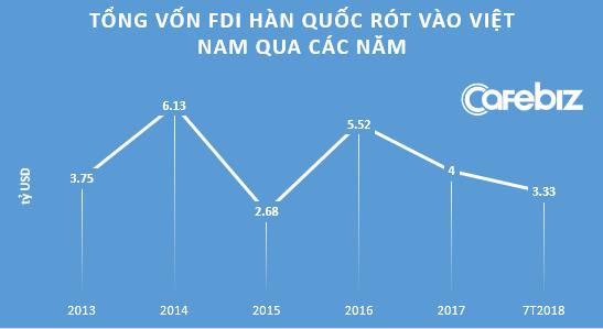 """Chiếc lược K-Move của Hàn Quốc: Tập trung vốn """"thâu tóm"""" DN Việt Nam thay vì rót FDI theo ngành"""